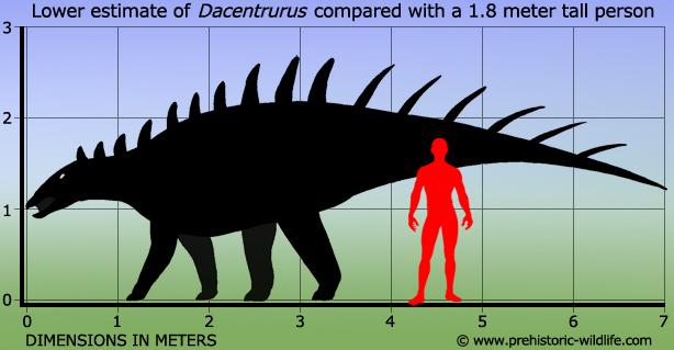 Resultado de imagen de dacentrurus