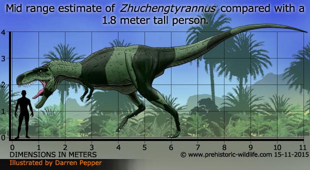Resultado de imagen para zhuchengtyrannus